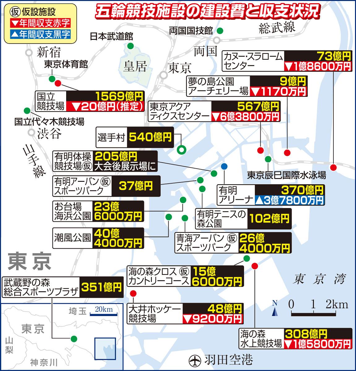 東京五輪競技施設の建設費と収支状況