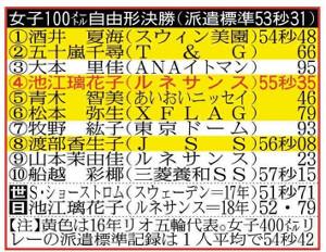 女子100メートル自由形決勝