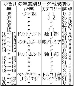 香川の年度別リーグ戦成績