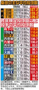 昨年規定投球回以上投手の平均投球数