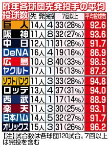 昨年各球団先発投手の平均投球数