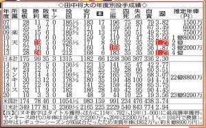 田中将大の年度別投手成績