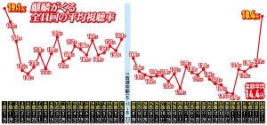 視聴 麒麟 結果 くる が 率 NHK「麒麟がくる」6話13・8%前回0・6P増