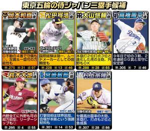東京五輪の侍ジャパン三塁手候補