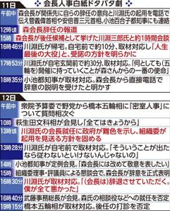 会長人事白紙ドタバタ劇