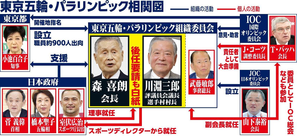 東京五輪・パラリンピック相関図