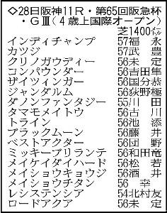 阪急杯の登録馬。※騎手は想定
