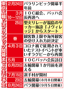 東京五輪・パラリンピック開幕までの主な予定