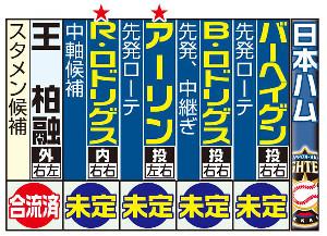 日本ハムの主な外国人選手と来日予定。赤★は新入団