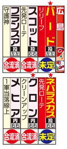 広島の主な外国人選手と来日予定。赤★は新入団