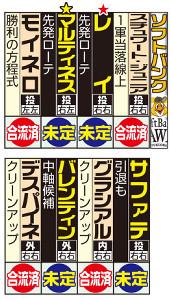 ソフトバンクの主な外国人選手と来日予定。赤★は新入団。黄★は移籍。バレンティンは選手登録上は日本人扱い