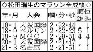 松田瑞生のマラソン全成績
