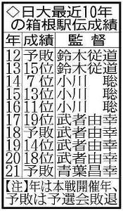 日大最近10年の箱根駅伝成績