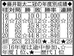 藤井聡太二冠の年度別成績