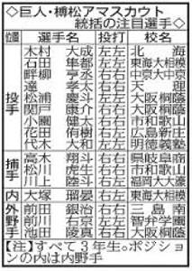 巨人・榑松アマスカウト統括の注目選手