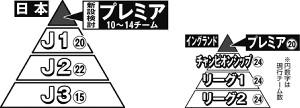 日本とイングランドのリーグ構成ピラミッド