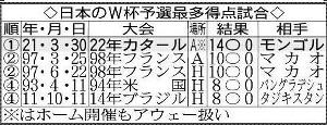 日本のW杯予選最多得点試合