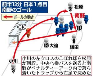 前半13分日本1点目・南野のゴール