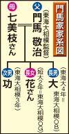 門馬家系図