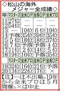 松山の海外メジャー全成績