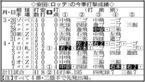 安田(ロッテ)の今季打撃成績