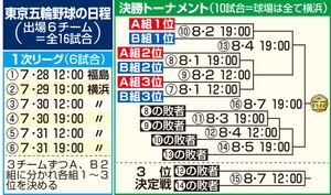 東京五輪野球の日程