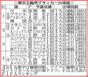 東京五輪男子サッカー出場国