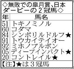 無敗での皐月賞、日本ダービーの2冠馬
