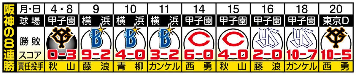 阪神の8連勝