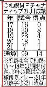 札幌MFチャナティップのJ1成績