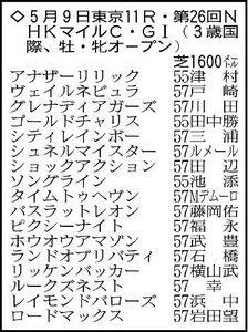 NHKマイルCの主な出走予定馬。※騎手は想定