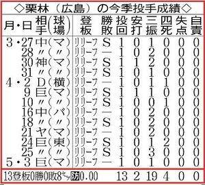 広島・栗林の今季投手成績