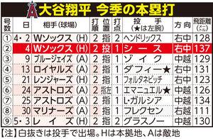 大谷翔平今季の本塁打