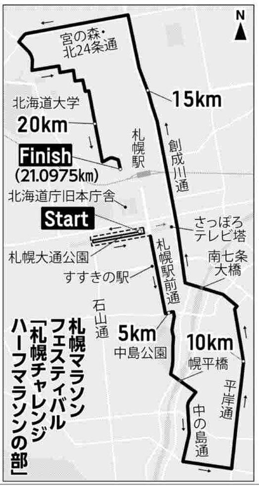 札幌マラソンフェスティバル「札幌チャレンジハーフマラソンの部