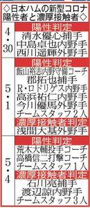日本ハムの新型コロナ陽性者と濃厚接触者