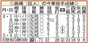 高橋(きょじん)の今季投手成績