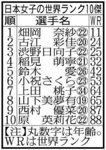 日本女子の世界ランク10傑