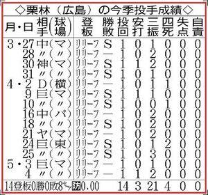 栗林(広島)の今季投手成績.