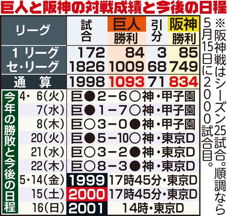 巨人と阪神の対戦成績と今後の日程