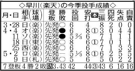 早川(楽天)の今季投手成績