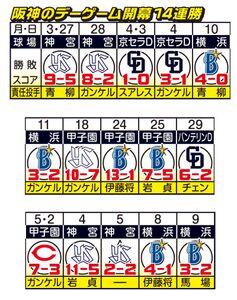 阪神のデーゲーム開幕14連勝
