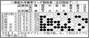 東都大学春季リーグ勝敗表(全日程終了)