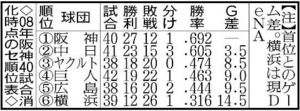 08年阪神40試合消化時点のセ順位表