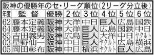 阪神の優勝年のセ・リーグ順位(2リーグ分立後)