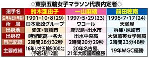 東京五輪女子マラソン内定者比較表