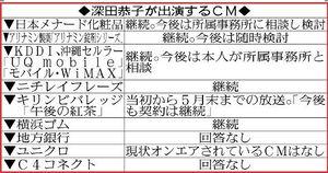 深田恭子が出演するCM