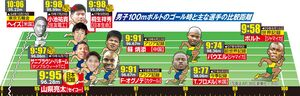 男子100メートルボルトのゴール時と主な選手の比較距離