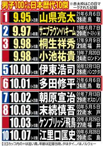 男子100メートル日本歴代10傑