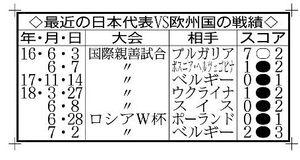 最近の日本代表の対欧州国成績
