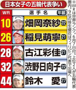 日本女子の五輪代表争い